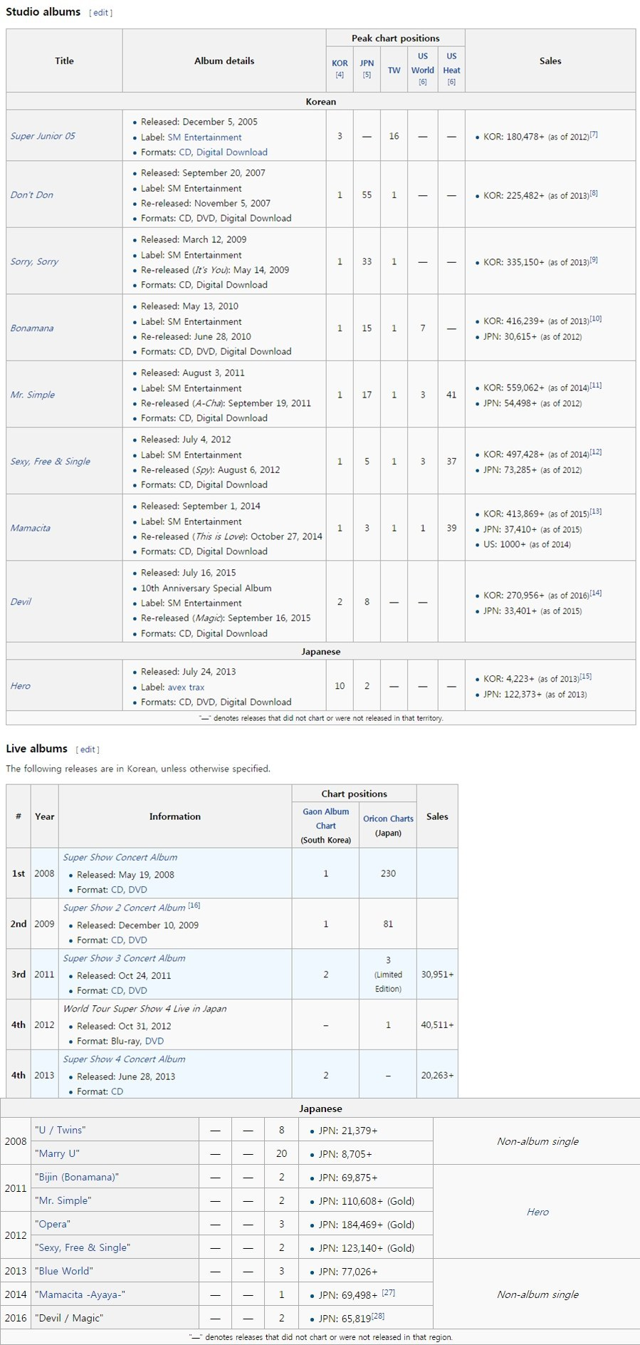 Image: Combined sales from Korea and Japanese album sales for Super Junior