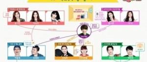 EXO伯賢在roommate人物關係圖中登場