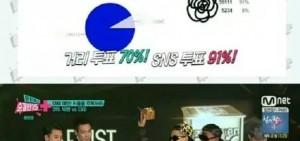 Big Bang打敗EXO 成2015年最期待回歸的男子組合