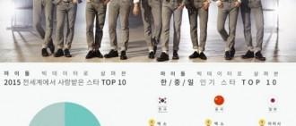 EXO包攬2015中日韓年度人氣排行榜獨占鰲頭閃耀群星