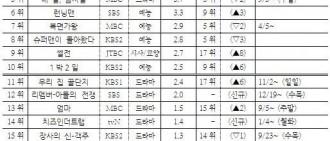 韓國人最喜愛電視節目榜單出爐《無限挑戰》連續16週居榜首