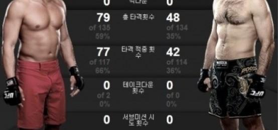 秋成勳,UFC裁判全員一致判定勝利..時隔2年7個月成功的回歸