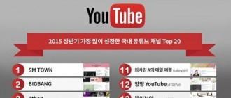 誰擊敗了BIGBANG-EXO成為「推特2015年上半年TOP關鍵詞」冠軍?