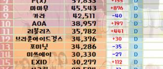 2015年11月女子團體最新fan cafe 會員數排名