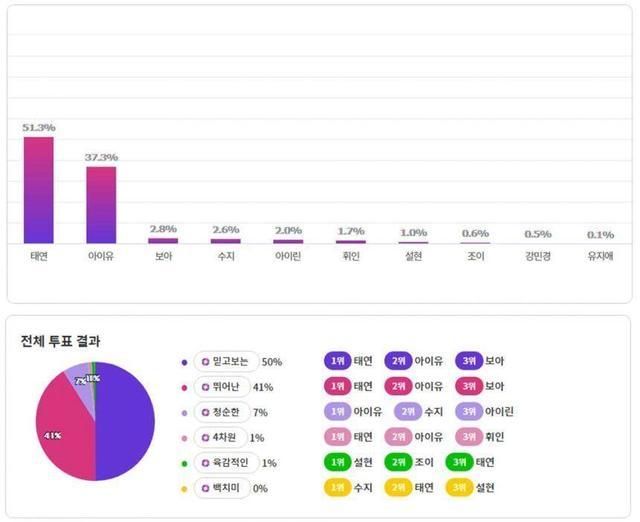 網友選出《Produce 48》星級女歌手陣容,C位屬於她?