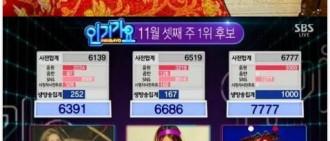 《人氣歌謠》Zico制壓IU-泰妍奪得一位 將以帥氣的音樂報答粉絲