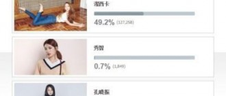 【投票結果】G-Dragon被視為天才設計師