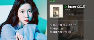 白藝潾告別JYP作獨立發展後推英文專輯橫掃榜單創紀錄