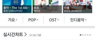 JYP歌手在音源榜佔領一二位 朴振英曬幸福「我該怎麼辦」