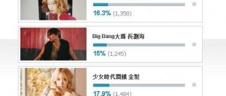 【2015年度之最/投票】EXO珉錫、周一情侶、赫海CP等暫居第1