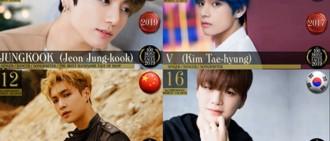 「全球百大最帥面孔」BTS柾國奪冠 23位韓流明星上榜